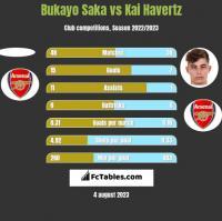 Bukayo Saka vs Kai Havertz h2h player stats