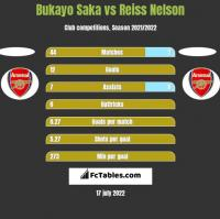 Bukayo Saka vs Reiss Nelson h2h player stats