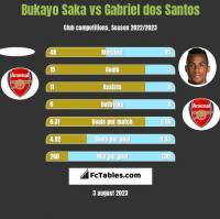 Bukayo Saka vs Gabriel dos Santos h2h player stats