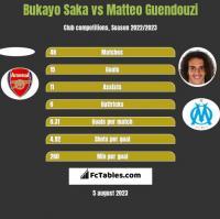 Bukayo Saka vs Matteo Guendouzi h2h player stats
