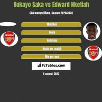 Bukayo Saka vs Edward Nketiah h2h player stats