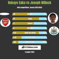 Bukayo Saka vs Joseph Willock h2h player stats