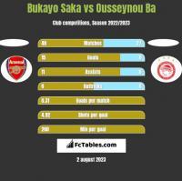 Bukayo Saka vs Ousseynou Ba h2h player stats