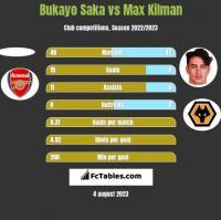 Bukayo Saka vs Max Kilman h2h player stats