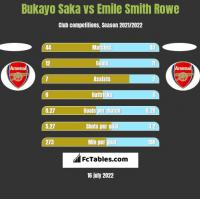 Bukayo Saka vs Emile Smith Rowe h2h player stats
