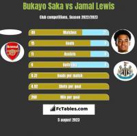 Bukayo Saka vs Jamal Lewis h2h player stats