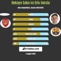 Bukayo Saka vs Eric Garcia h2h player stats