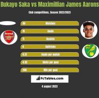 Bukayo Saka vs Maximillian James Aarons h2h player stats