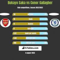 Bukayo Saka vs Conor Gallagher h2h player stats