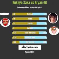 Bukayo Saka vs Bryan Gil h2h player stats