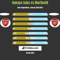 Bukayo Saka vs Martinelli h2h player stats