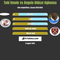 Tobi Omole vs Angelo Obinze Ogbonna h2h player stats