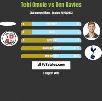 Tobi Omole vs Ben Davies h2h player stats