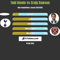 Tobi Omole vs Craig Dawson h2h player stats