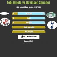 Tobi Omole vs Davinson Sanchez h2h player stats