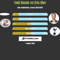 Tobi Omole vs Eric Dier h2h player stats