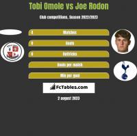 Tobi Omole vs Joe Rodon h2h player stats