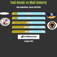 Tobi Omole vs Matt Doherty h2h player stats