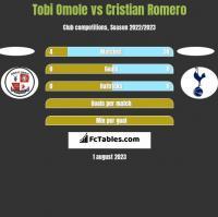 Tobi Omole vs Cristian Romero h2h player stats