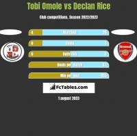 Tobi Omole vs Declan Rice h2h player stats