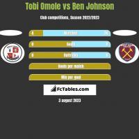 Tobi Omole vs Ben Johnson h2h player stats