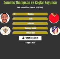 Dominic Thompson vs Caglar Soyuncu h2h player stats