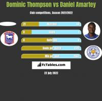 Dominic Thompson vs Daniel Amartey h2h player stats