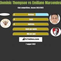 Dominic Thompson vs Emiliano Marcondes h2h player stats