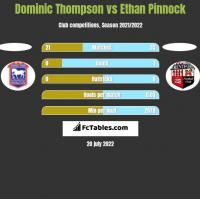 Dominic Thompson vs Ethan Pinnock h2h player stats