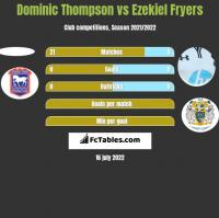 Dominic Thompson vs Ezekiel Fryers h2h player stats