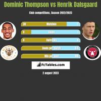 Dominic Thompson vs Henrik Dalsgaard h2h player stats