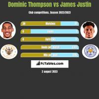 Dominic Thompson vs James Justin h2h player stats
