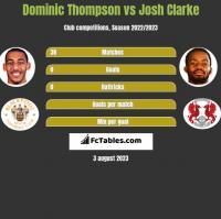 Dominic Thompson vs Josh Clarke h2h player stats