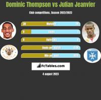 Dominic Thompson vs Julian Jeanvier h2h player stats