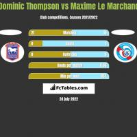 Dominic Thompson vs Maxime Le Marchand h2h player stats