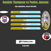 Dominic Thompson vs Pontus Jansson h2h player stats
