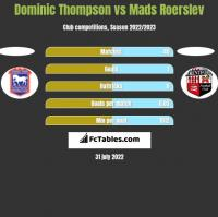Dominic Thompson vs Mads Roerslev h2h player stats