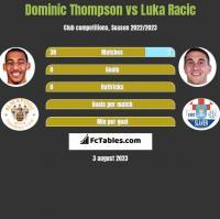 Dominic Thompson vs Luka Racic h2h player stats
