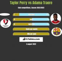 Taylor Perry vs Adama Traore h2h player stats