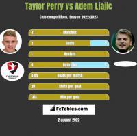 Taylor Perry vs Adem Ljajic h2h player stats