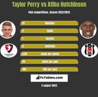 Taylor Perry vs Atiba Hutchinson h2h player stats