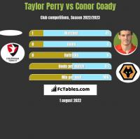 Taylor Perry vs Conor Coady h2h player stats