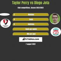 Taylor Perry vs Diogo Jota h2h player stats