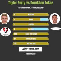 Taylor Perry vs Dorukhan Tokoz h2h player stats