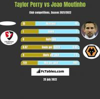 Taylor Perry vs Joao Moutinho h2h player stats