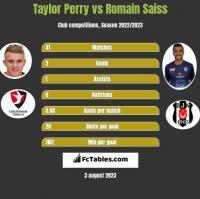 Taylor Perry vs Romain Saiss h2h player stats
