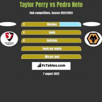 Taylor Perry vs Pedro Neto h2h player stats