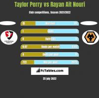 Taylor Perry vs Rayan Ait Nouri h2h player stats