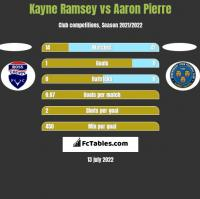 Kayne Ramsey vs Aaron Pierre h2h player stats