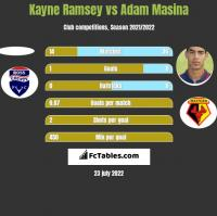 Kayne Ramsey vs Adam Masina h2h player stats